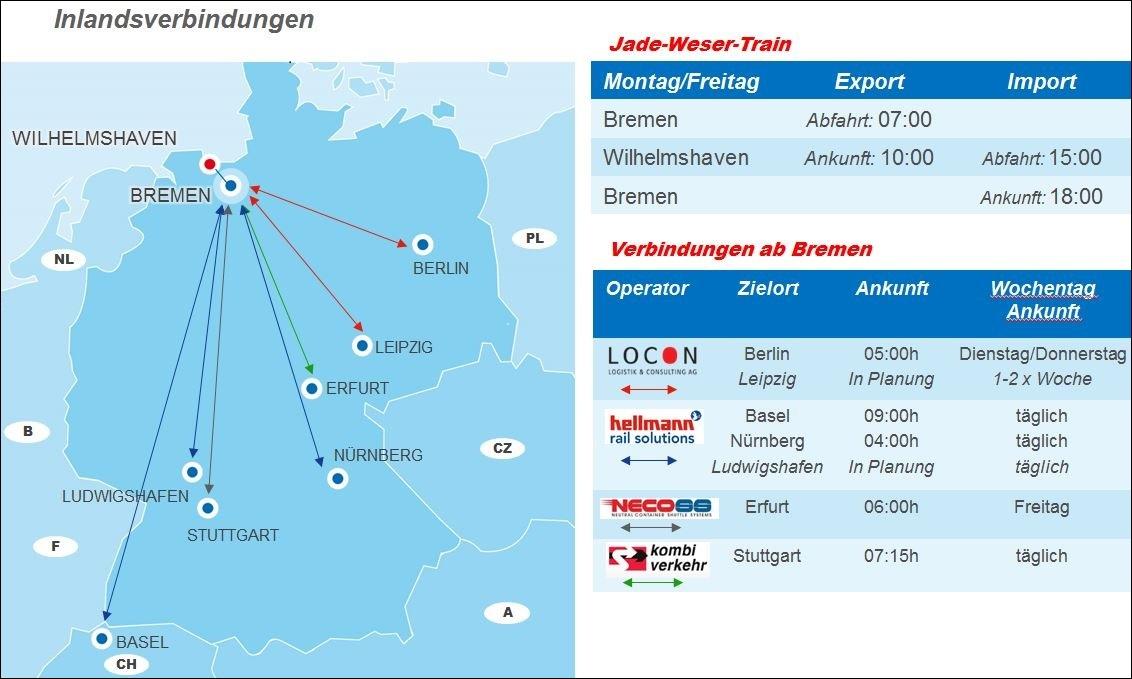 Hinterland_Grafik_Locon_Jade-Weser-Train