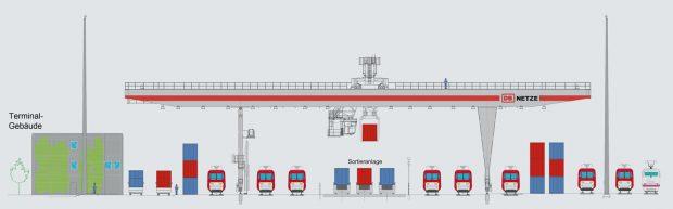 megahub-lehrte-gueterbahnhof-umschlag-kraene-grafik (c) DB