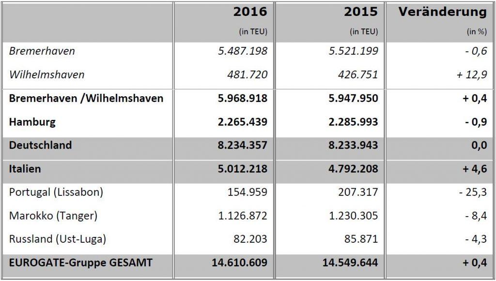 Containerumschlag Eurogate 2016_Grafik (c) Eurogate