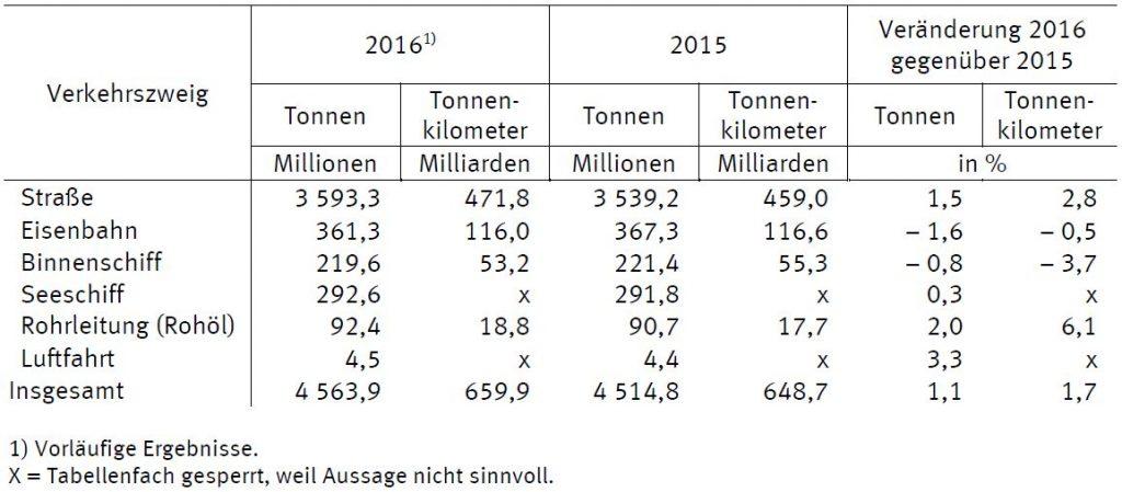 Güterverkehr in Deutschland 2016 (c) Destatis