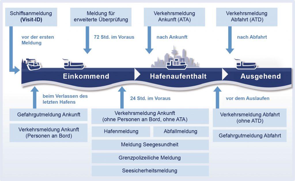 Hafenanlauf_Deutsch_020315