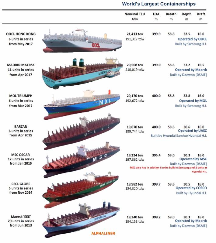 Die grössten Containerschiffe der Welt_Grafik (c) Alphaliner