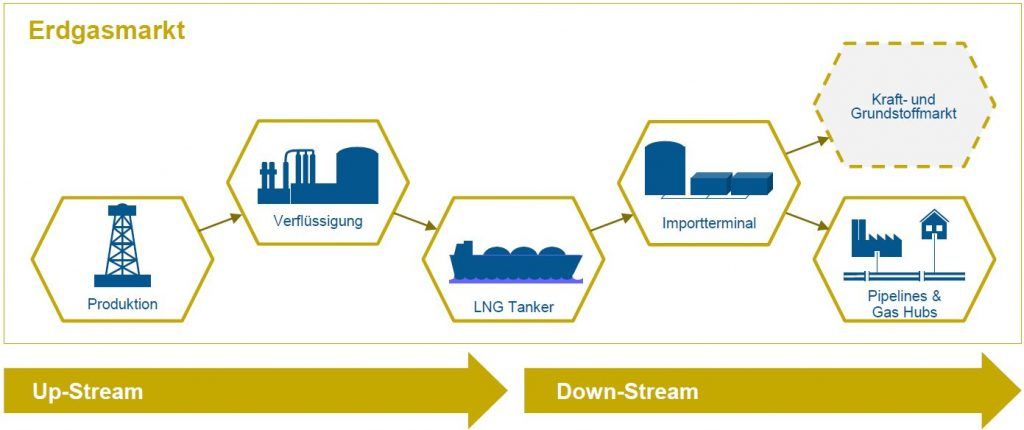 Grafik LNG Potenzialanalyse Nordseeküste (c) MARIKO
