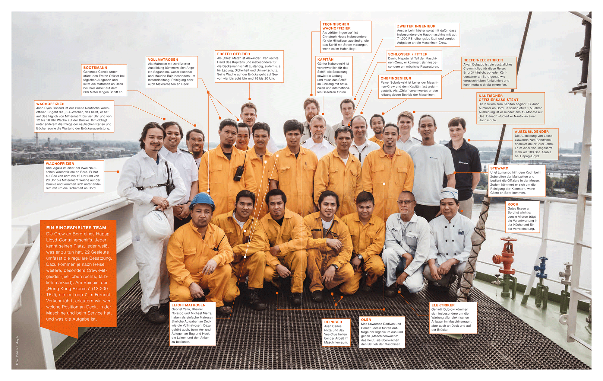 Infografik_Wer macht was an Bord eines Containerschiffs (c) Hapag-Lloyd