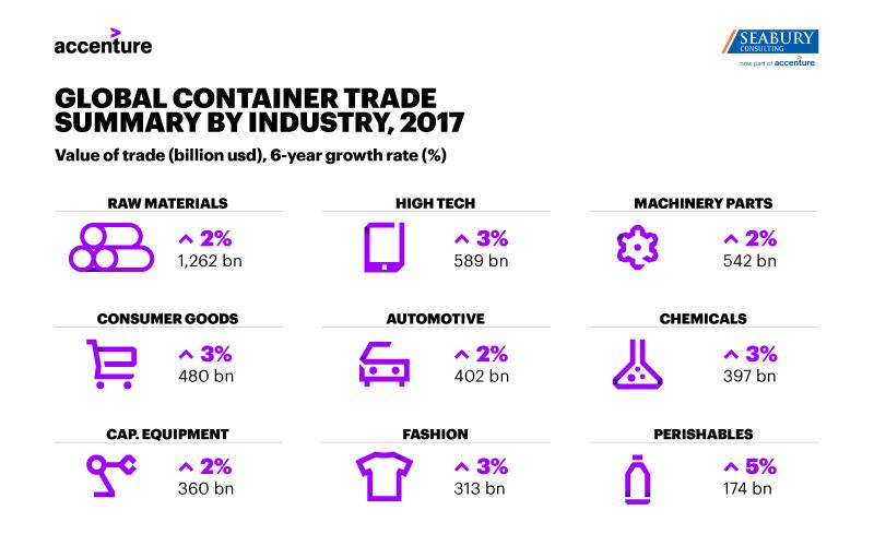 Einsatz der Blockchain reduziert Kosten im Containerverkehr