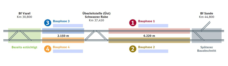 Die Grafik zeigt die vier Bauphasen zur Hinterlandanbindung zum JadeWeserPort