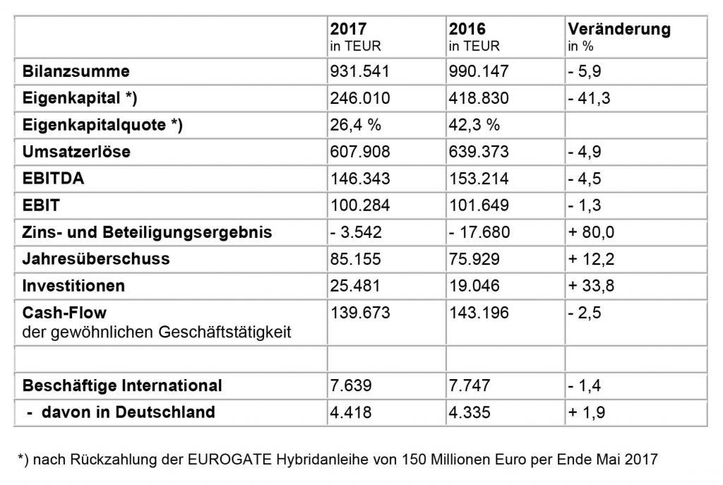 Kennzahlen des EUROGATE Konzerns 2017