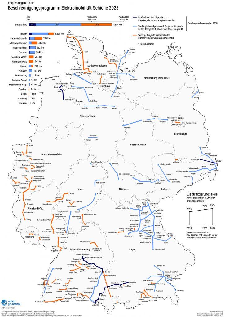 Grafik Elektromobilität Schiene 2025 (c) Allianz pro Schiene