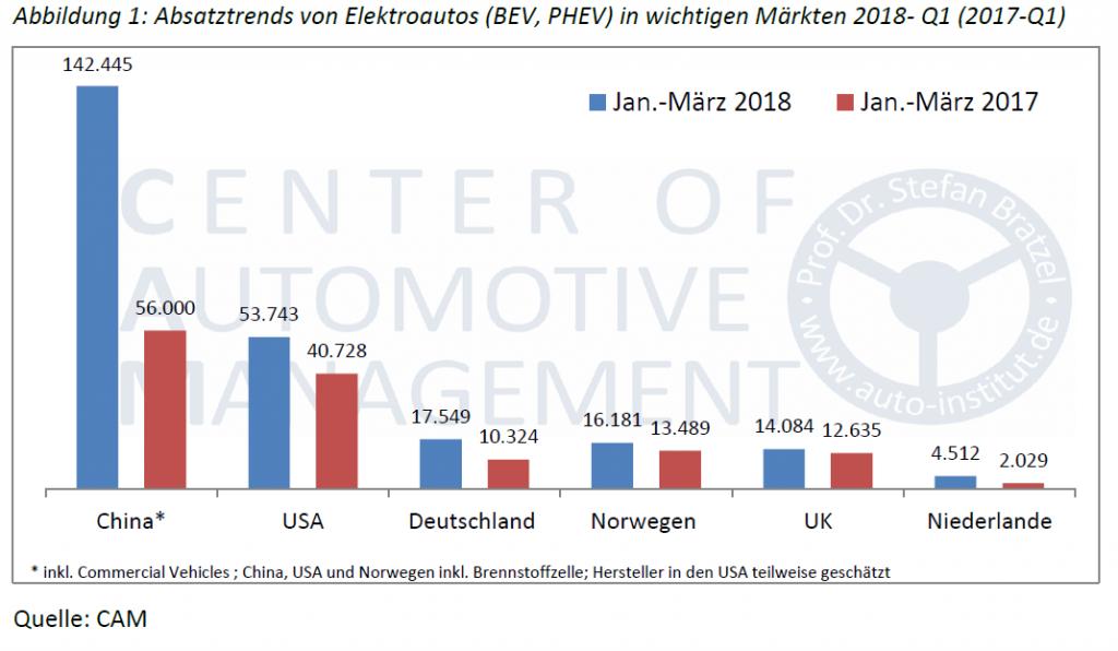 Diese Grafik zeigt Absatztrends von Elektroautos in wichtigen Märkten